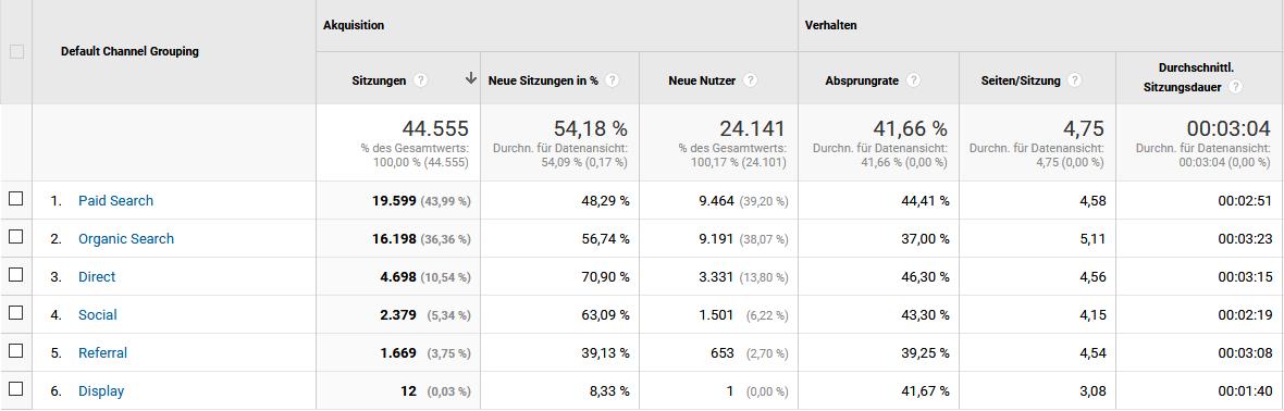 Wie viele Beusche man auf der Website hat, sieht man in Google Analytics.