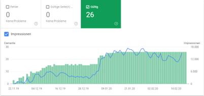 Mit der Google Search Console lassen sich Impressionen, Klicks und die Klickrate analysieren.