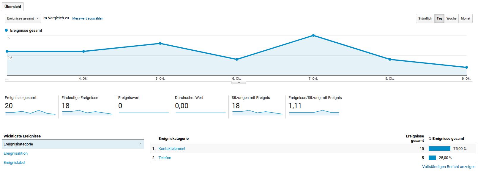 Sehen Sie alle Ereignisse übersichtlich in Google Analytics an!