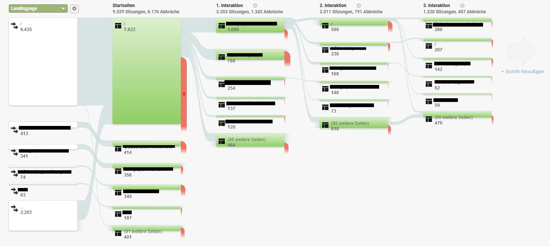 Überprüfen Sie den Traffic-Verlauf Ihrer User in Google Analytics!