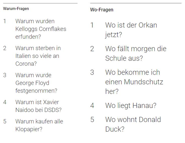 Die Wo- und Warum-Fragen in der Google-Suche 2020.