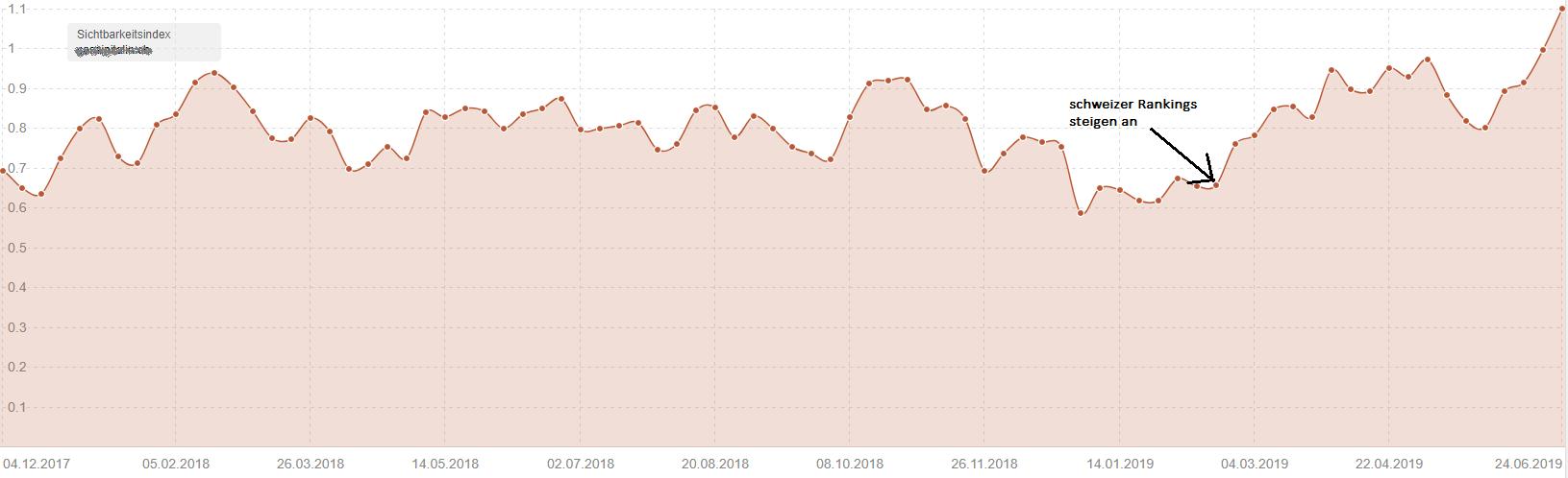 Hraflang-Tags führen in Verbindung mit aktuellem Google-Update zu dem Abstieg Schweizer Rankings. Erfahre bei marmato mehr!