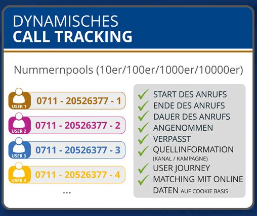 Dynamisches Call Tracking mit Matelso ist komplexer als das statische. Aber sehr sinnvoll!