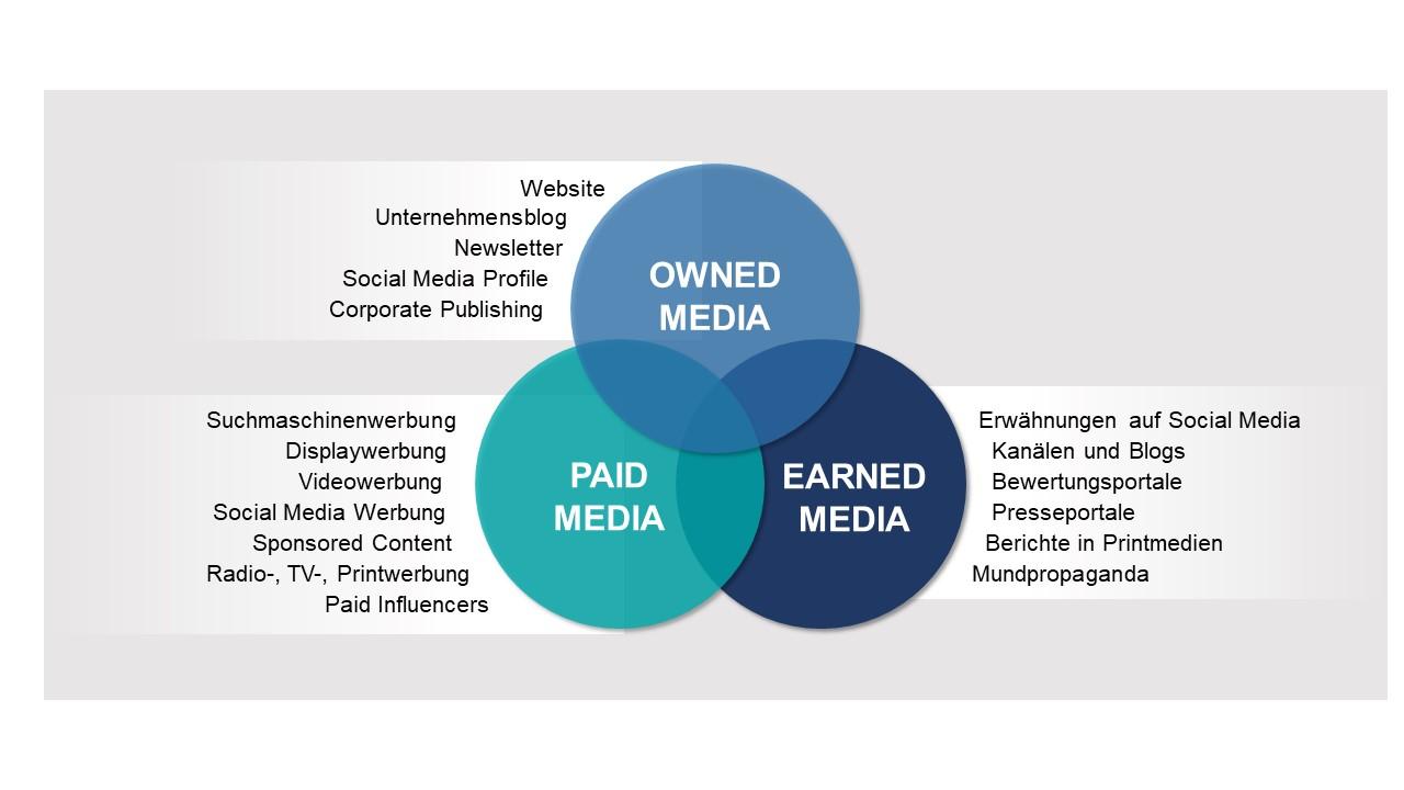 Vergleich zwischen Payed, Owned und Earned Media