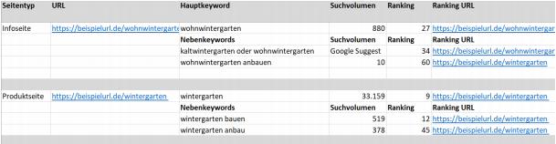 Haupt-Keyword, Neben-Keywords und wichtige KPIs lassen sich in einer Keyword Map ordnen.