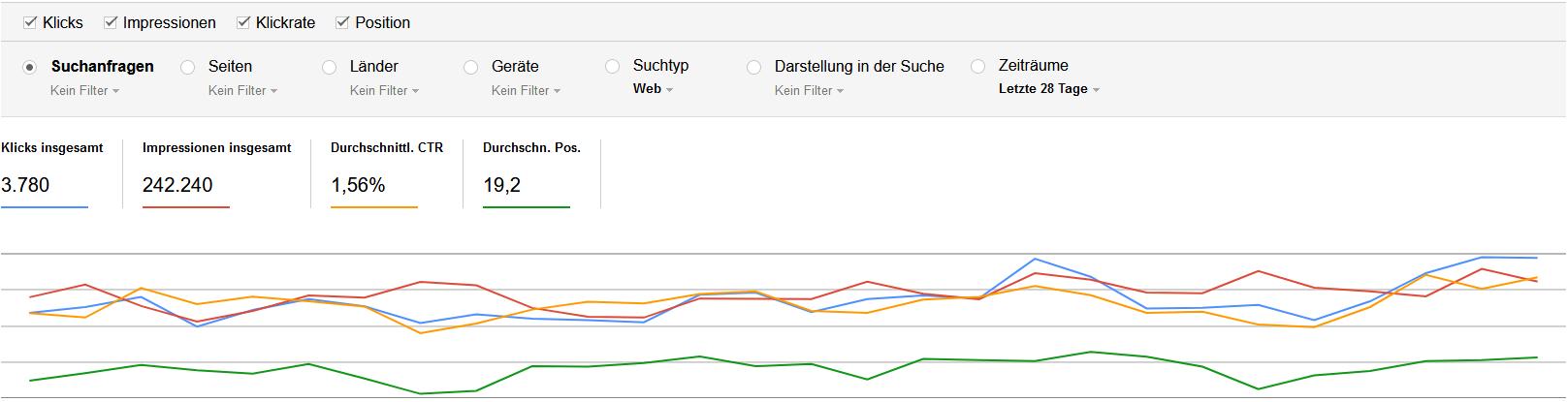 In der Search Console kann man sehen, wie gut die Suchmaschinenoptimierung funktioniert.