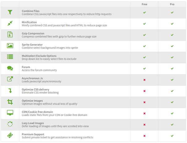 Das Plugin JCH Optimize bei Joomla sorgt für eine schnellere Ladezeit.